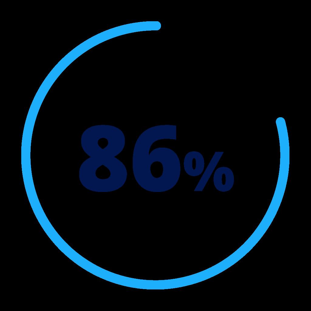 86 percent